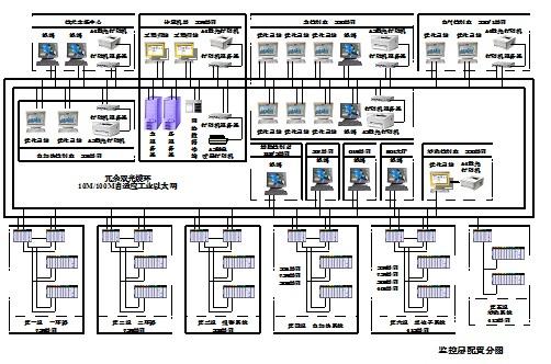 中国原子能实验快堆计算机监控系统