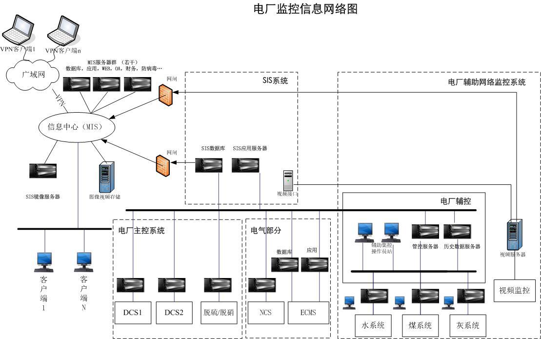 容错服务器在电厂监控与信息系统中的