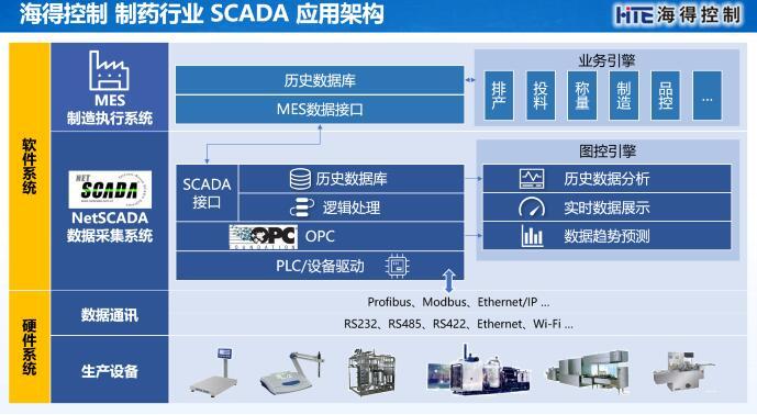 生产数据采集及监控SCADA系统