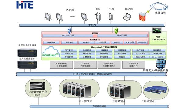 电厂企业私有云数据中心