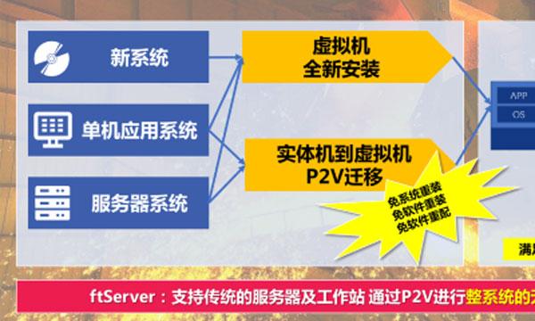 P2V容错服务器迁移服务