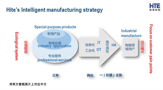 HITE Control: Grasping Intelligent Manufacturing